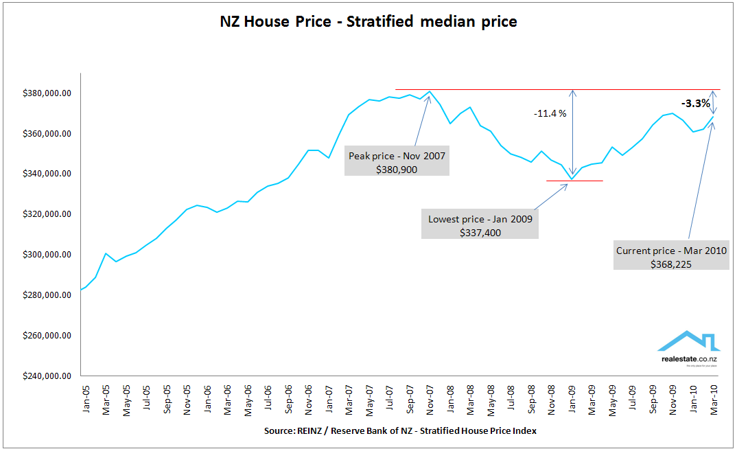 New Zealand stratified house price March 2010 - Realestate.co.nz