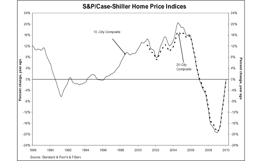 Case Shiller Home Price Index January 2010