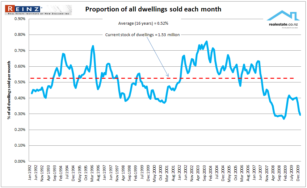 NZ property market percentage of all homes sold each month realestate.co.nz