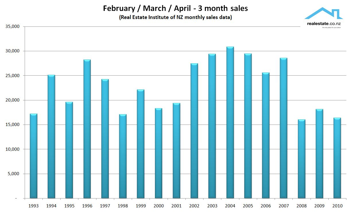 NZ Property sales 3 month total to April 2010 vs prior years REINZ Realestate.co.nz