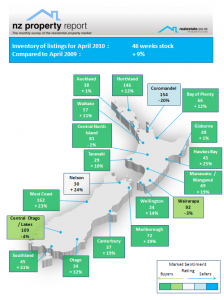 NZ Property Report - April 2010 Regional inventory Realestate.co.nz
