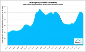 NZ Property Report May 2010 - Inventory of unsold houses Realestate.co.nz