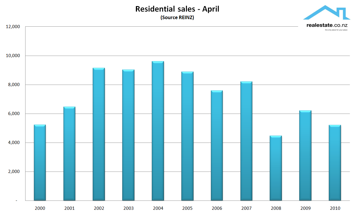 NZ April sales 2000 to 2011 REINZ Realestate.co.nz
