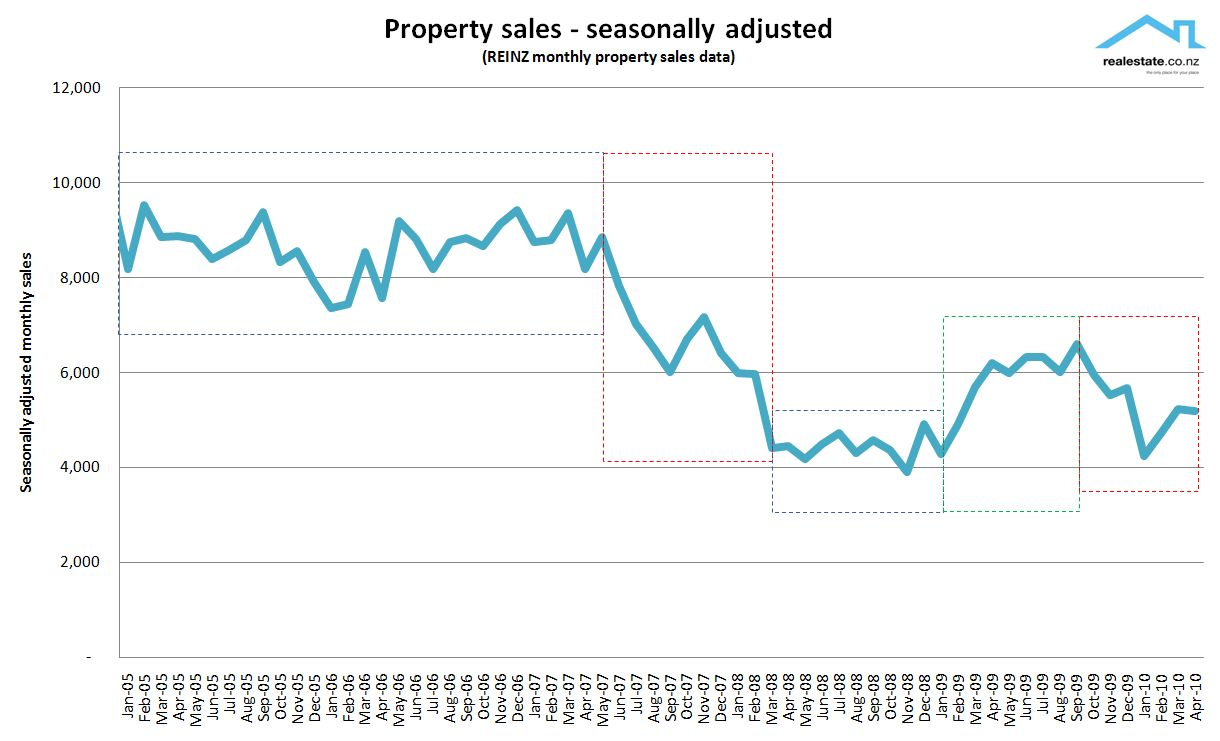 Seaonally adjusted sales tracked from 2005 to April 2010 REINZ data Realestate.co.nz