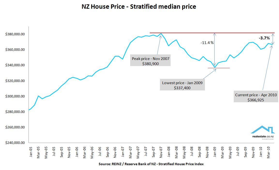 NZ Stratified property price April 2010 REINZ Realestate.co.nz