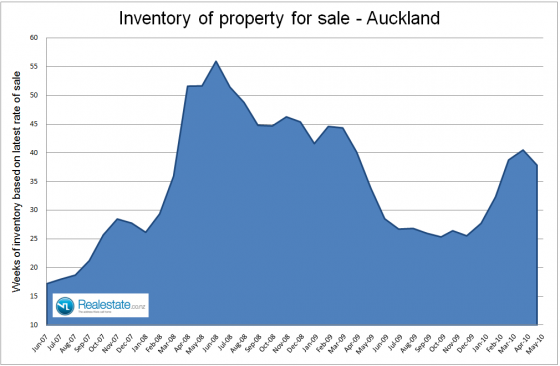 NZ Property market pulse factsheet - Auckland inventory June 2010 Realestate.co.nz