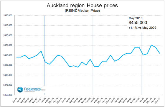 NZ Property market pulse factsheet - Auckland regional price June 2010 Realestate.co.nz