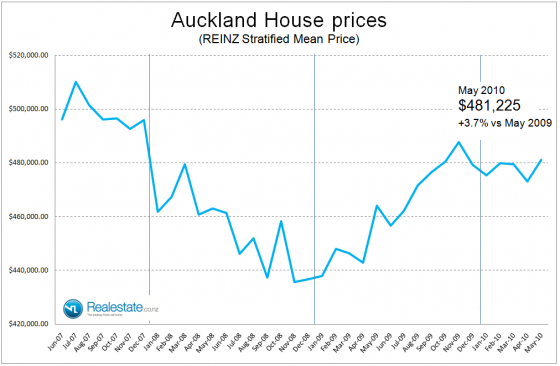 NZ Property market pulse factsheet - Auckland stratified price June 2010 Realestate.co.nz