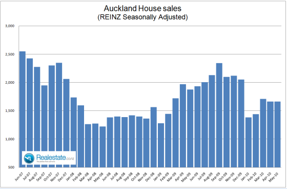 NZ Property market pulse factsheet - Auckland sales June 2010 Realestate.co.nz