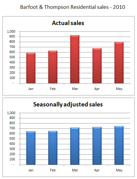 Barfoot & Thompson seasonally adjusted sales 2010 Realestate.co.nz