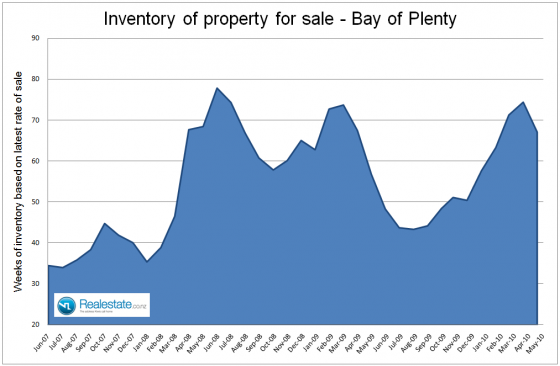 NZ Property market pulse factsheet - Bay of Plenty inventory June 2010 Realestate.co.nz