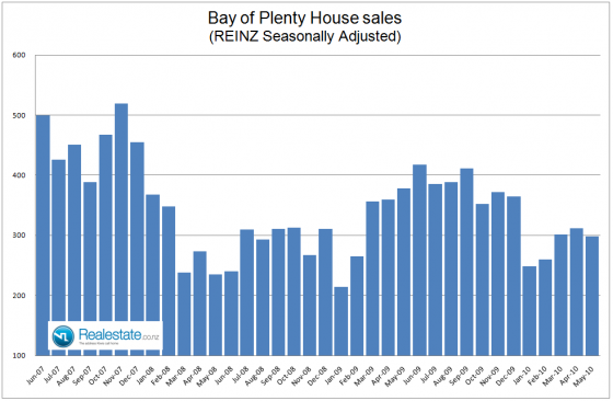 NZ Property market pulse factsheet - Bay of Plenty sales June 2010 Realestate.co.nz