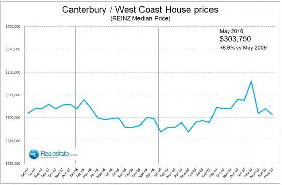 NZ Property market pulse factsheet - Canterbury Westland price June 2010 Realestate.co.nz