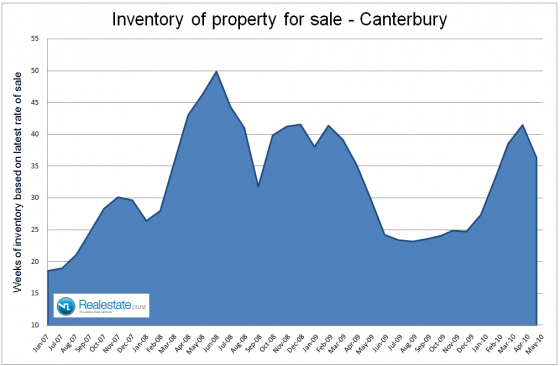 NZ Property market pulse factsheet - Canterbury inventory June 2010 Realestate.co.nz