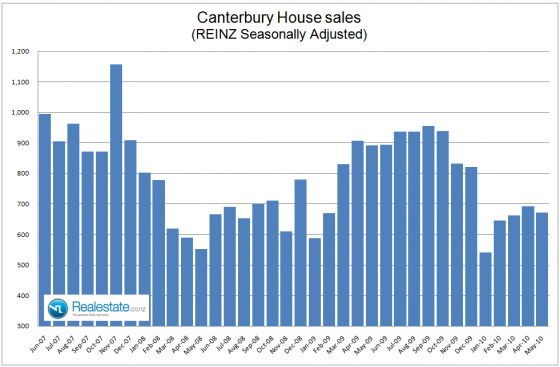 NZ Property market pulse factsheet - Canterbury sales June 2010 Realestate.co.nz