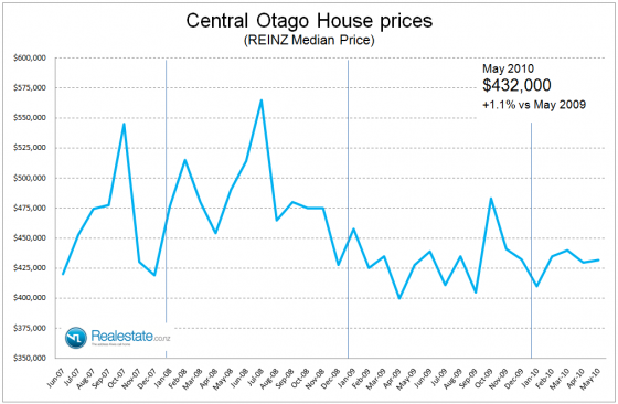NZ Property market pulse factsheet - Central Otago Lakes price June 2010 Realestate.co.nz