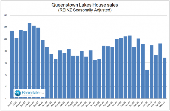 NZ Property market pulse factsheet - Central Otago Lakes sales June 2010 - Realestate.co.nz