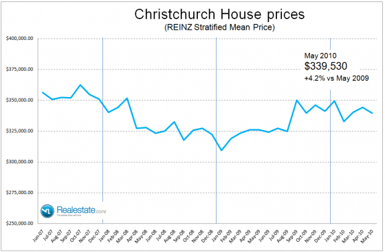 NZ Property market pulse factsheet - Christchurch stratified price June 2010 Realestate.co.nz