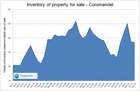 NZ Property market pulse factsheet - Coromandel inventory June 2010 Realestate.co.nz