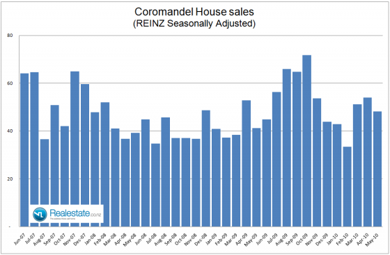 NZ Property market pulse factsheet - Coromandel sales June 2010 Realestate.co.nz