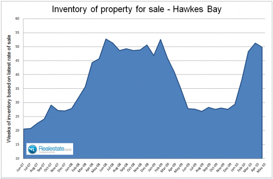 NZ Property market pulse factsheet - Hawkes Bay inventory June 2010 Realestate.co.nz