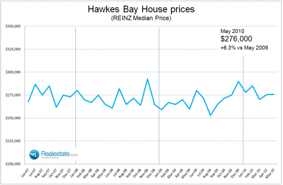 NZ Property market pulse factsheet - Hawkes Bay price June 2010 Realestate.co.nz