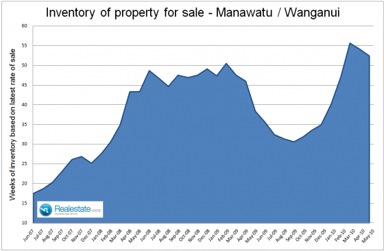 NZ Property market pulse factsheet - Manawatu Wanganui inventory June 2010 Realestate.co.nz