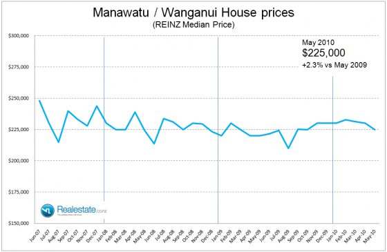 NZ Property market pulse factsheet - Manawatu Wanganui price June 2010 Realestate.co.nz