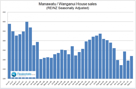 NZ Properry market factsheet - Manawatu Wanganui sales June 2010 Realestate.co.nz