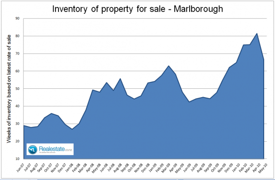 NZ Property market pulse factsheet - Marlborough inventory June 2010 Realestate.co.nz