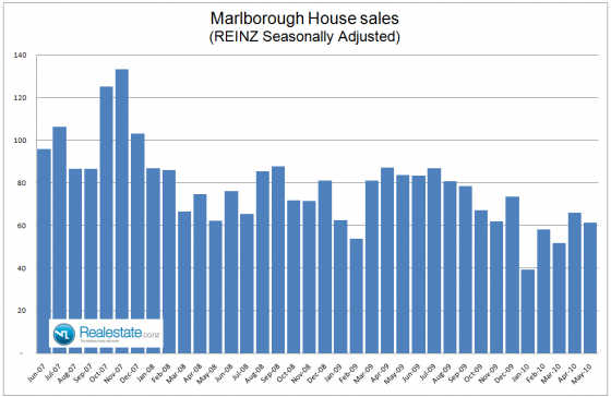 NZ Property market pulse factsheet - Marlborough sales June 2010 Realestate.co.nz