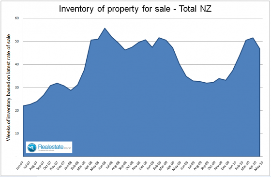 NZ Inventory of property on the market - May 2010 Realestate.co.nz
