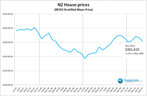 NZ Stratified property price - May 2010 Realestate.co.nz