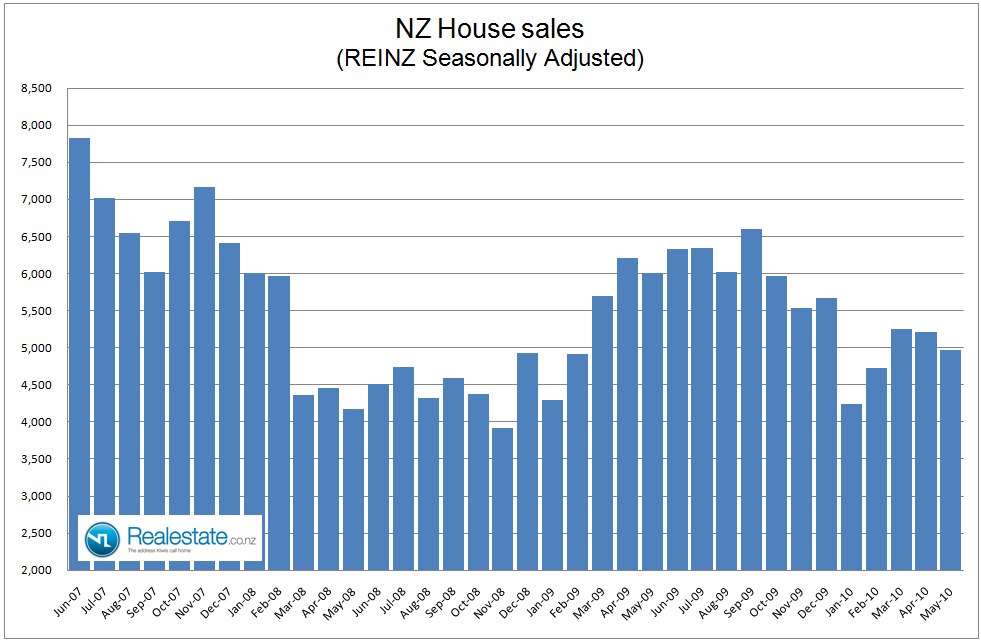 NZ seasonally adjusted property sales May 2010 Realestate.co.nz