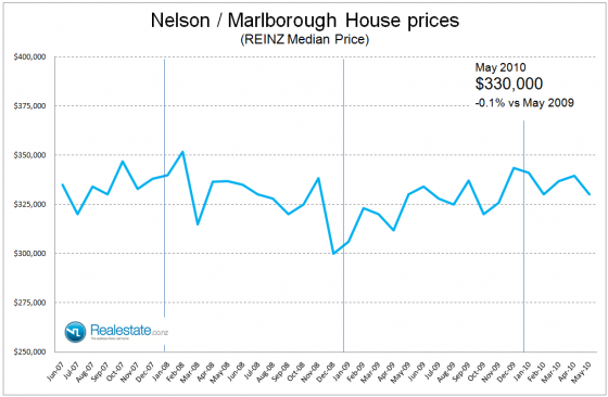 NZ Property market pulse factsheet - Nelson Marlborough price June 2010 Realestate.co.nz
