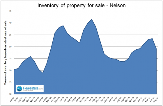 NZ Property market pulse factsheet - Nelson inventory June 2010 Realestate.co.nz