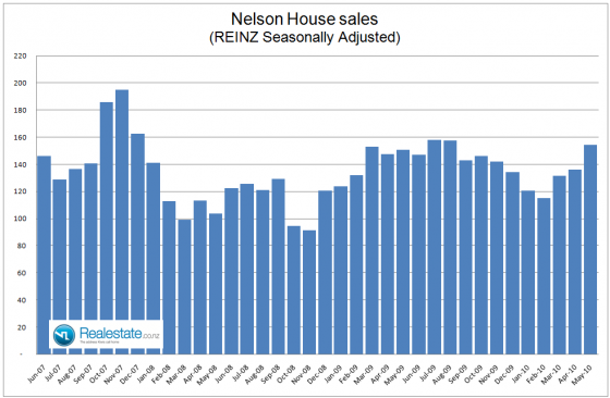 NZ Property market pulse factsheet - Nelson sales June 2010 Realestate.co.nz