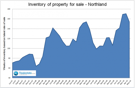 NZ Property market pulse factsheet - Northland inventory June 2010 Realestate.co.nz