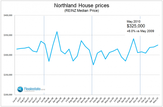NZ Property market pulse factsheet - Northland price June 2010 Realestate.co.nz