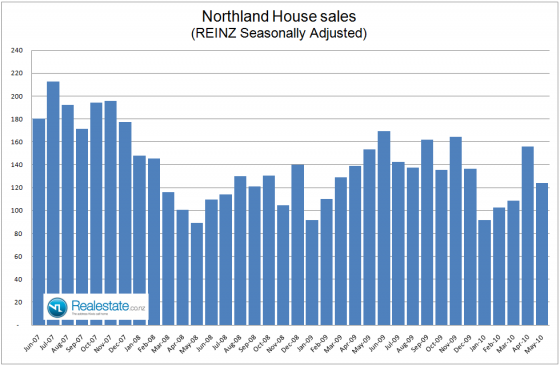 NZ Property market pulse factsheet - Northland sales June 2010 Realestate.co.nz