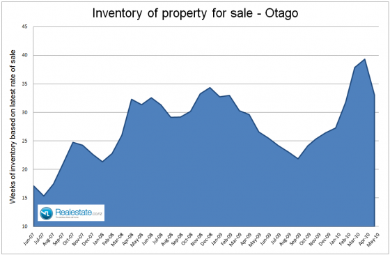 NZ Property market pulse factsheet Otago inventory June 2010 - Realestate.co.nz