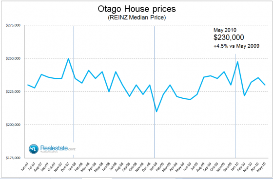 Property market pulse factsheet - Otago price June 2010 Realestate.co.nz