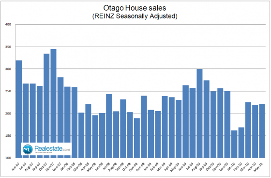 Property market pulse factsheet - Otago sales June 2010 Realestate.co.nz