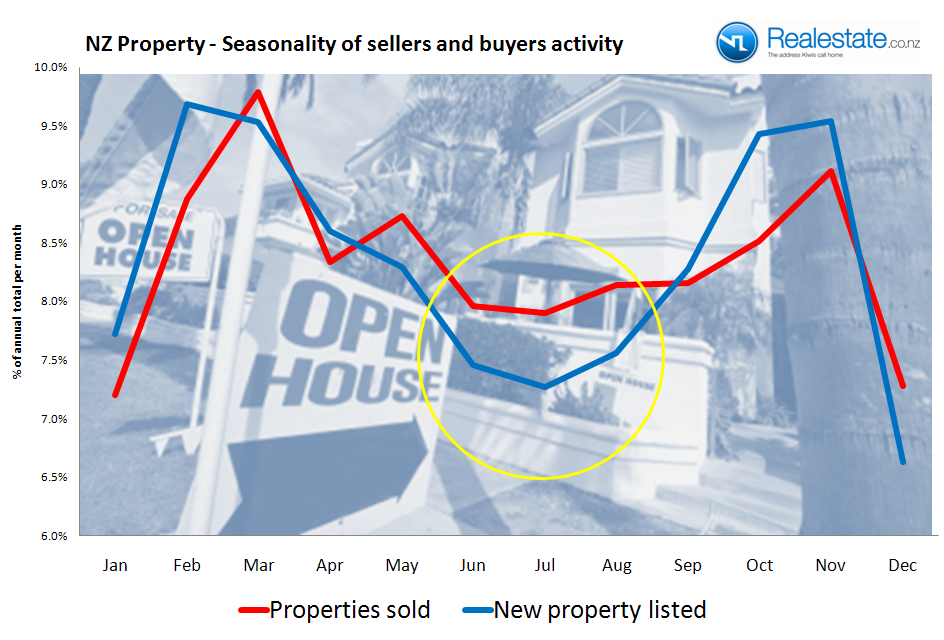 Seaonality of sales and listings in NZ