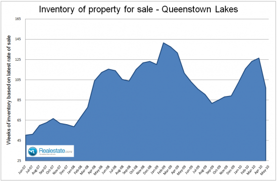 NZ Property market pulse factsheet - Queenstown lakes inventory June 2010 Realestate.co.nz