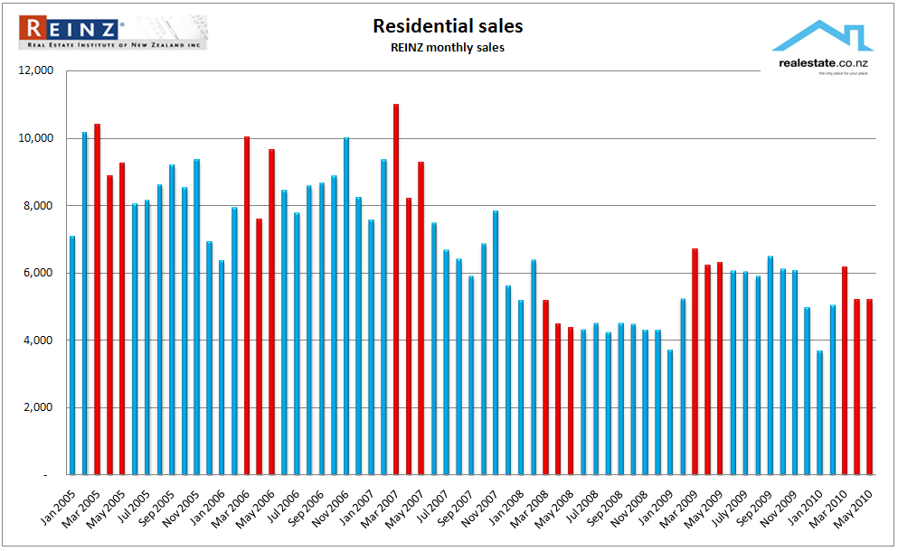 NZ Property sales 2005 - 2010 REINZ Realestate.co.nz