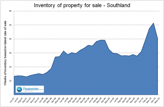 NZ Property market pulse factsheet - Southland inventory June 2010