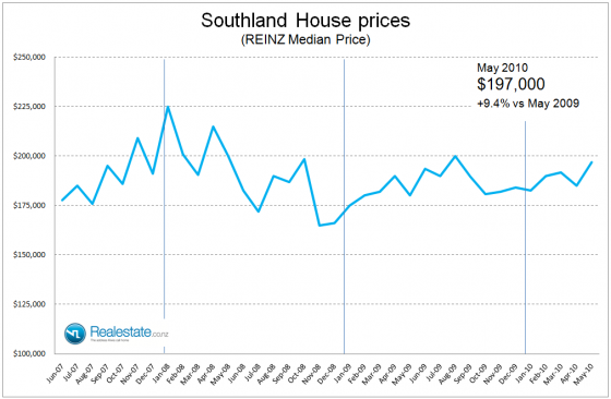 NZ Property market pulse - Southland price June 2010