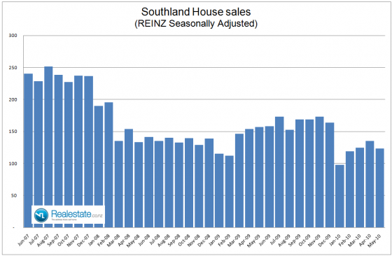 NZ Property market pulse factsheet - Southland_sales_June_2010
