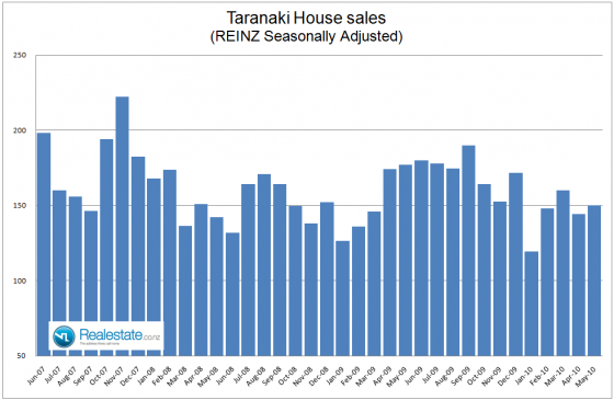 NZ Property market pulse factsheeet - Taranaki sales June 2010 Realestate.co.nz